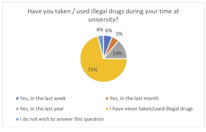 Most students think taking illegal drugs causes problems for