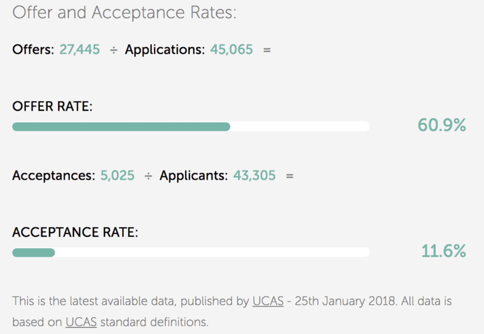 It Suggests People Are Trying To Keep Their Options Open For As Long Possible Yet Google Data Show They Rarely Search University Offer Rate